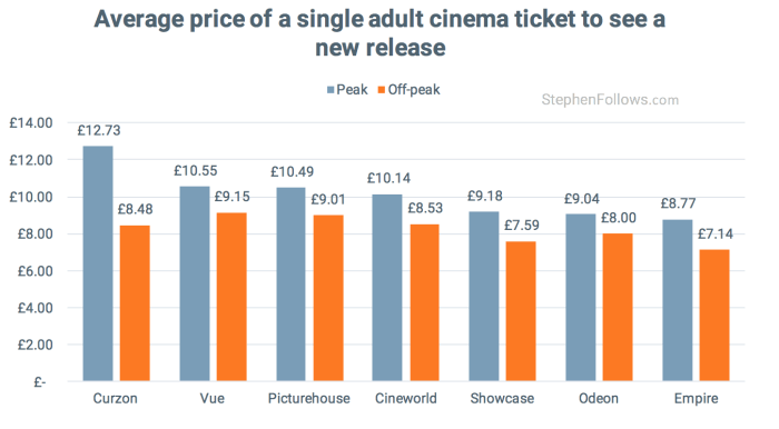 average cinema ticket price e1444573665357